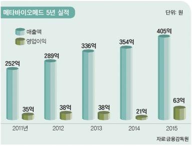 고교 친구의 연대보증으로 재기.jpg