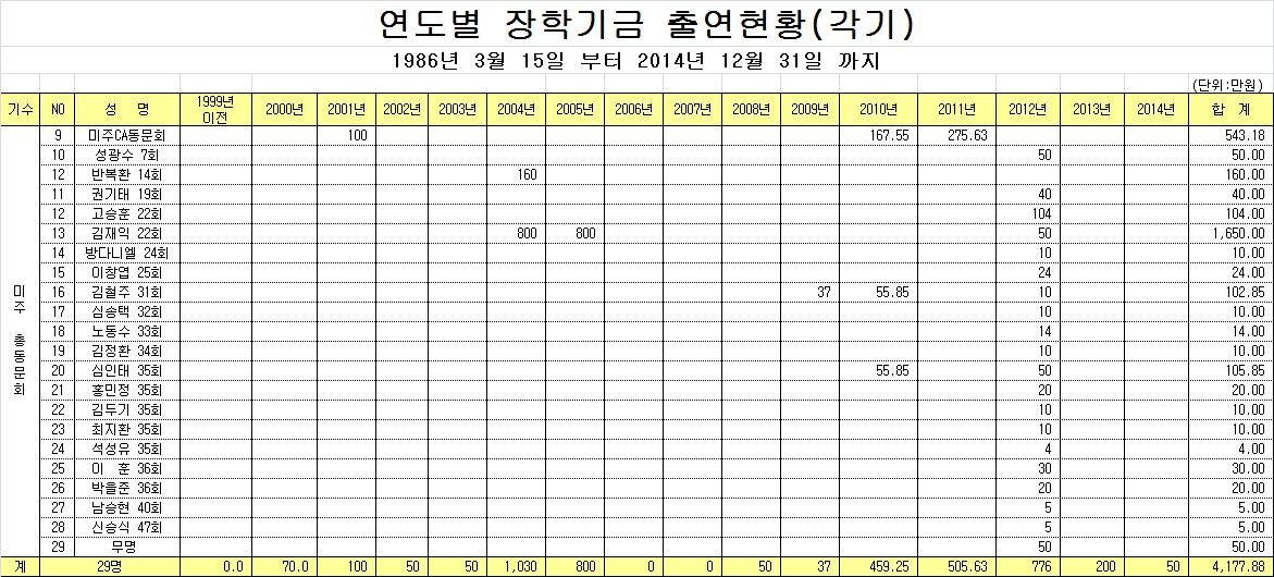 2014년12월31일현황.jpg