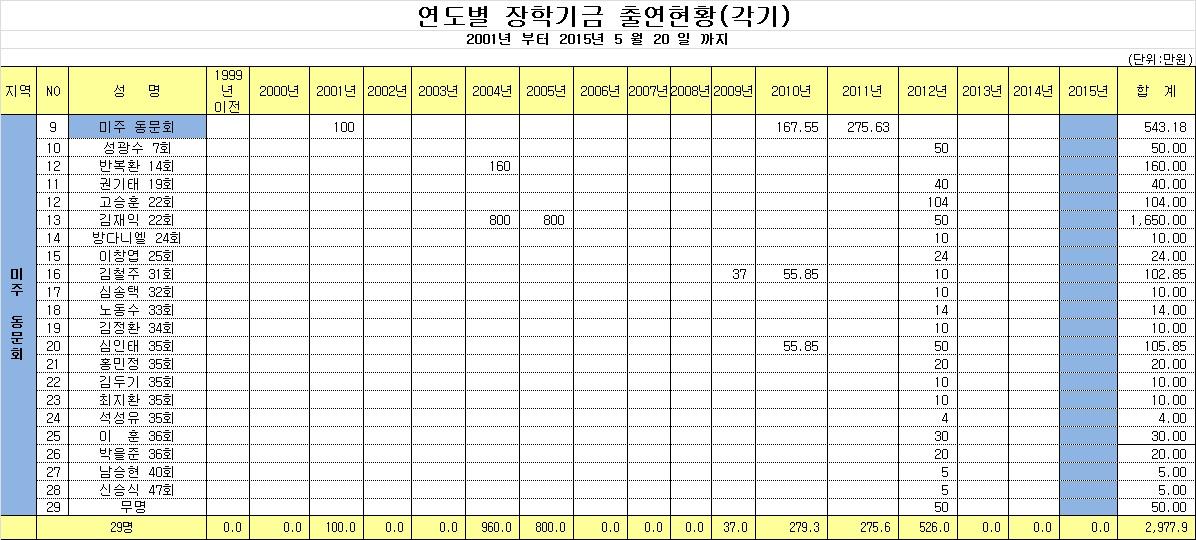 연도별 장학기금 출연현황 -2014년까지.jpg