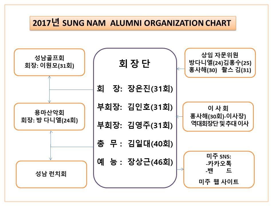 2017년성남조직도-부회장.jpg
